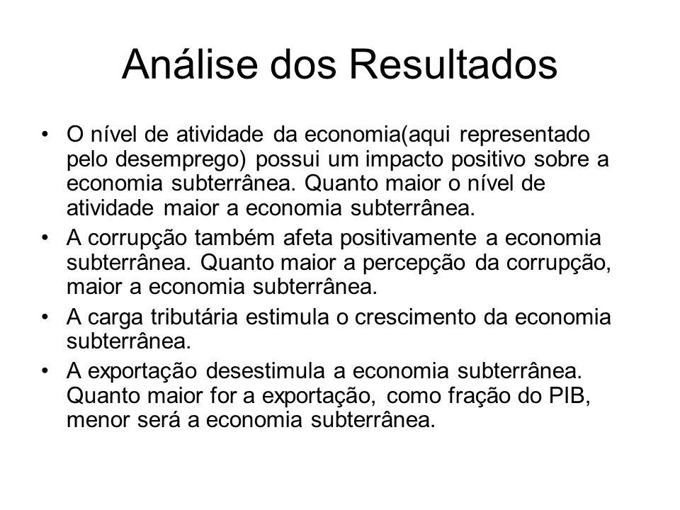 Análise dos Resultados O nível de atividade da economia(aqui representado pelo desemprego) possui um impacto positivo sobre a economia subterrânea. Qu