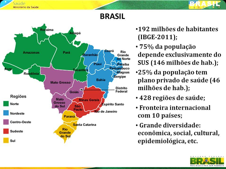AUTONOMIA FEDERATIVA EM 3 NÍVEIS: – União – 26 Estados e 01 Distrito Federal – 5.563 Municípios (70% com pop < de 20.000 hab) A República Federativa do Brasil