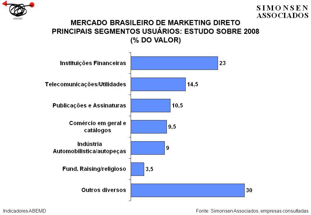 MERCADO BRASILEIRO DE MARKETING DIRETO PRINCIPAIS SEGMENTOS USUÁRIOS: ESTUDO SOBRE 2008 (% DO VALOR) Fonte: Simonsen Associados, empresas consultadasI