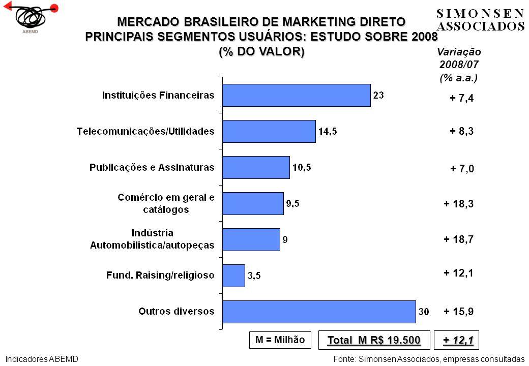 MERCADO BRASILEIRO DE MARKETING DIRETO PRINCIPAIS SEGMENTOS USUÁRIOS: ESTUDO SOBRE 2008 (% DO VALOR) Fonte: Simonsen Associados, empresas consultadas