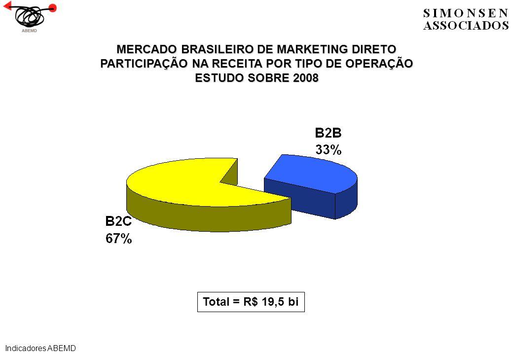 MERCADO BRASILEIRO DE MARKETING DIRETO PARTICIPAÇÃO NA RECEITA POR TIPO DE OPERAÇÃO ESTUDO SOBRE 2008 Total = R$ 19,5 bi Indicadores ABEMD