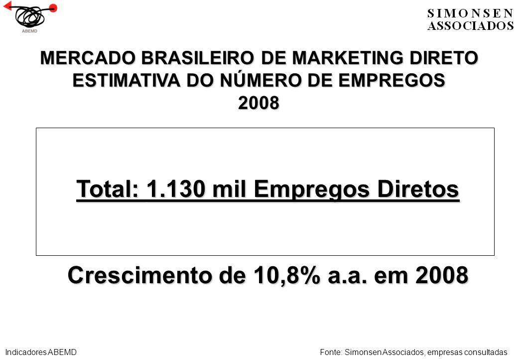 Total: 1.130 mil Empregos Diretos Crescimento de 10,8% a.a. em 2008 MERCADO BRASILEIRO DE MARKETING DIRETO ESTIMATIVA DO NÚMERO DE EMPREGOS 2008 Fonte