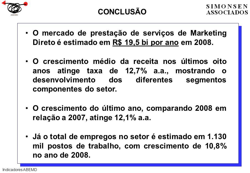 O mercado de prestação de serviços de Marketing Direto é estimado em R$ 19,5 bi por ano em 2008. O crescimento médio da receita nos últimos oito anos
