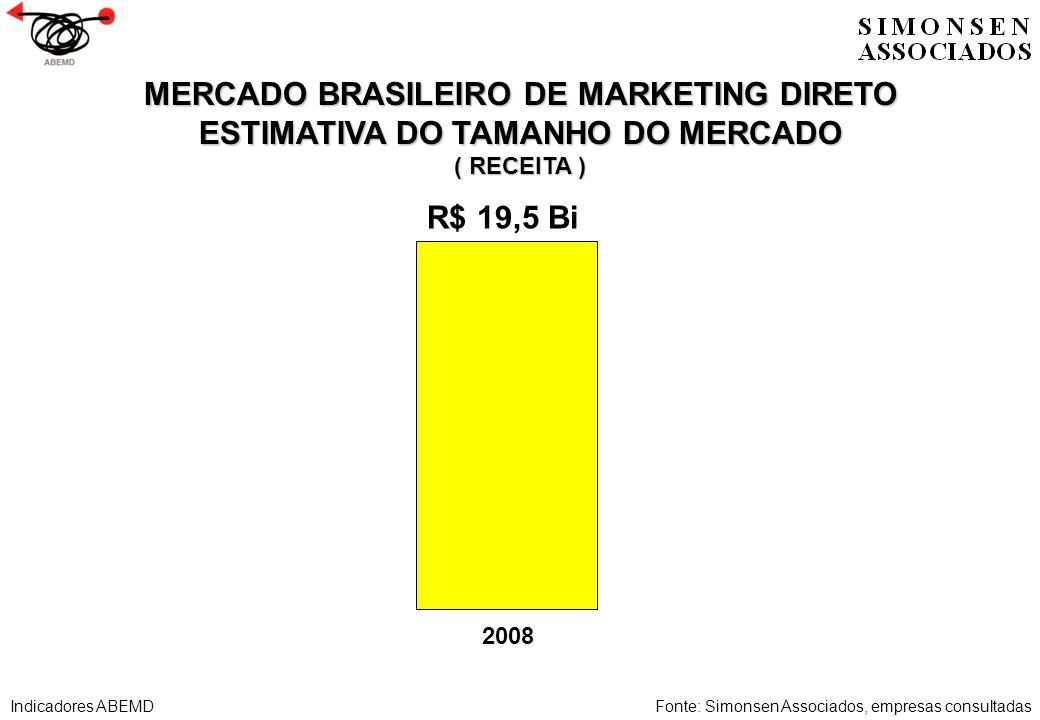 MERCADO BRASILEIRO DE MARKETING DIRETO ESTIMATIVA DO TAMANHO DO MERCADO ( RECEITA ) Fonte: Simonsen Associados, empresas consultadas 2008 R$ 19,5 Bi I