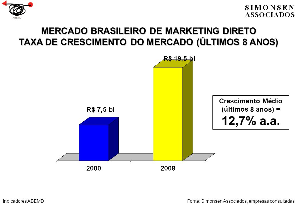 MERCADO BRASILEIRO DE MARKETING DIRETO TAXA DE CRESCIMENTO DO MERCADO NO ÚLTIMO ANO Fonte: Simonsen Associados, empresas consultadas Crescimento 2007 a 2008 (último ano) = 12,1% a.a.