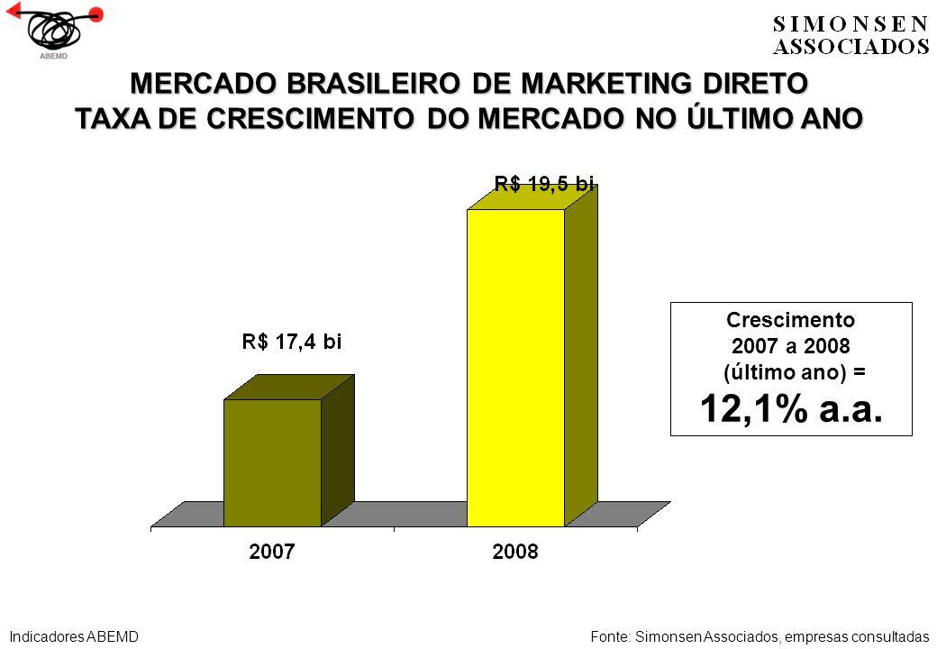 MERCADO BRASILEIRO DE MARKETING DIRETO TAXA DE CRESCIMENTO DO MERCADO NO ÚLTIMO ANO Fonte: Simonsen Associados, empresas consultadas Crescimento 2007