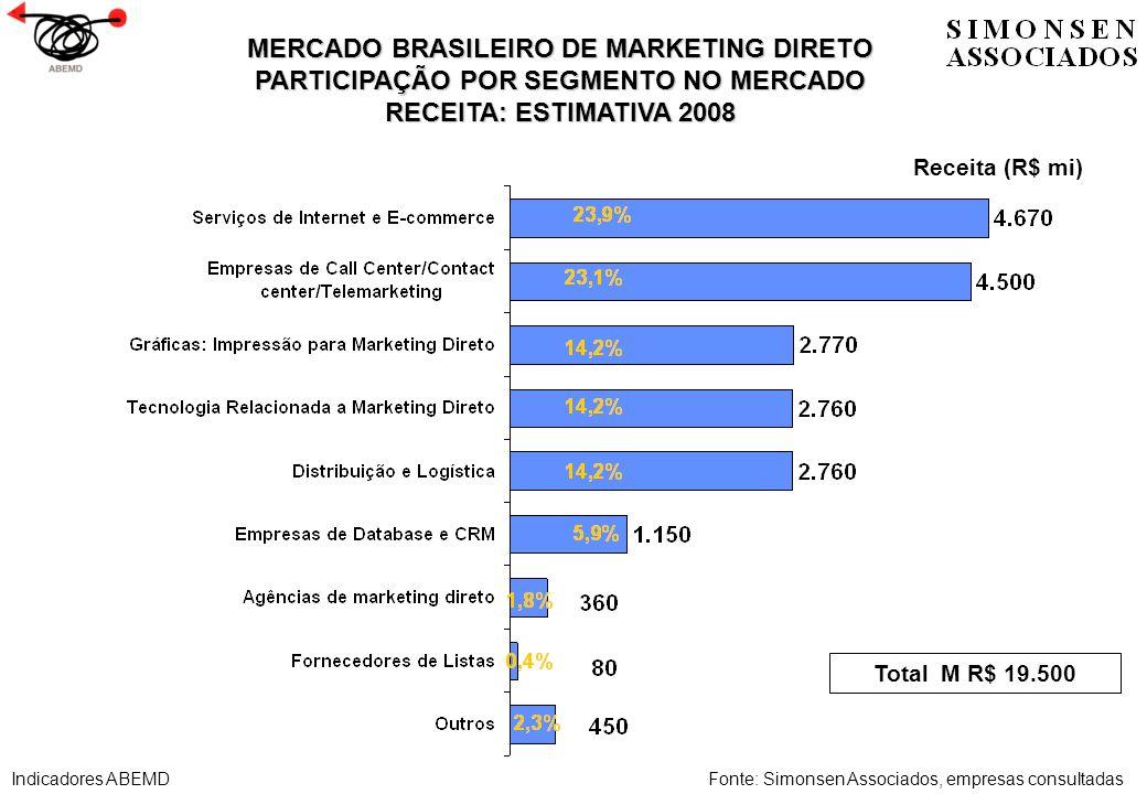 MERCADO BRASILEIRO DE MARKETING DIRETO PARTICIPAÇÃO POR SEGMENTO NO MERCADO RECEITA: ESTIMATIVA 2008 Fonte: Simonsen Associados, empresas consultadas
