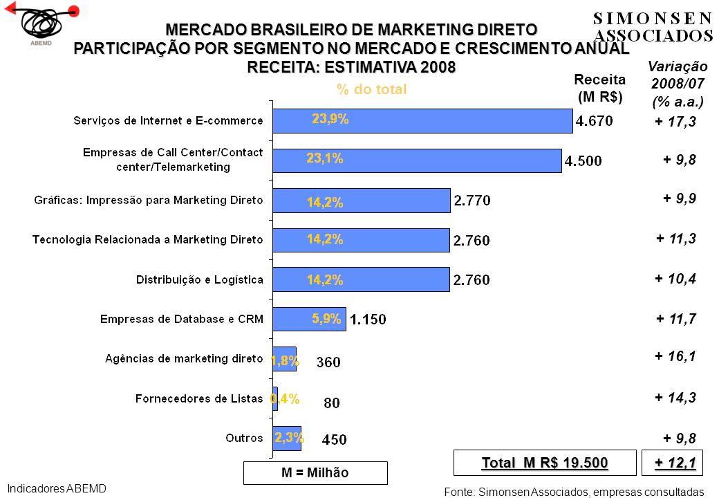 COMPARAÇÃO DO TAMANHO DO MERCADO BRASILEIRO DE MARKETING DIRETO COM O PIB - 2008 * Em 2007 PIB foi de R$ 2.597,6 bi e Marketing Direto R$ 17,4 bi ou 0,67 % de participação MERCADO DE PIBMARKETING DIRETOPARTICIPAÇÃO R$ 2.889,7 bi R$ 19,5 bi0,67 % Fonte: IBGE, Indicadores ABEMD