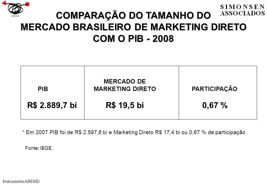 COMPARAÇÃO DO TAMANHO DO MERCADO BRASILEIRO DE MARKETING DIRETO COM O PIB - 2008 * Em 2007 PIB foi de R$ 2.597,6 bi e Marketing Direto R$ 17,4 bi ou 0