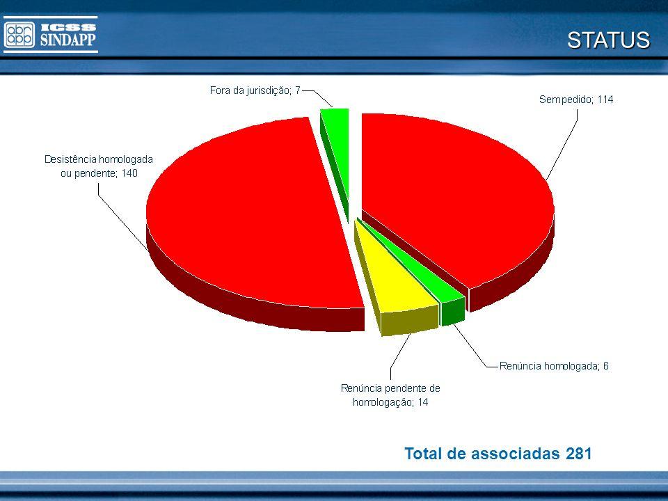 Total de associadas 281 STATUS