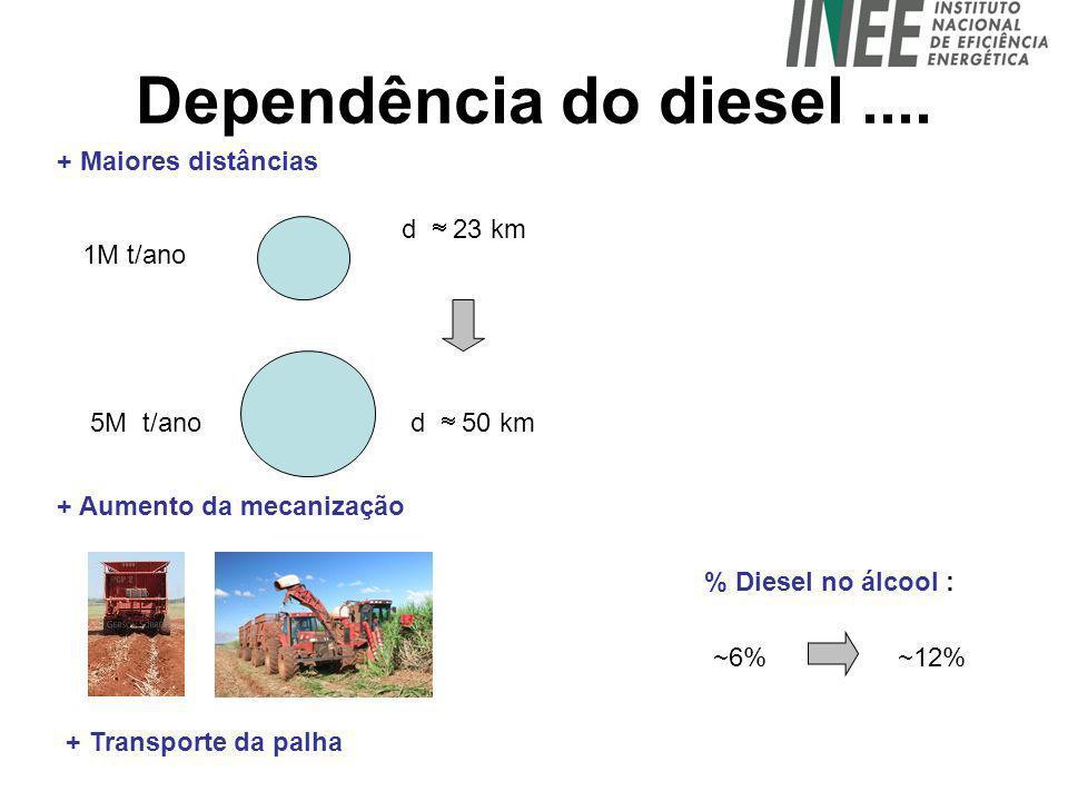 Dependência do diesel.... 1M t/ano 5M t/ano d 23 km d 50 km + Maiores distâncias + Aumento da mecanização + Transporte da palha % Diesel no álcool : ~