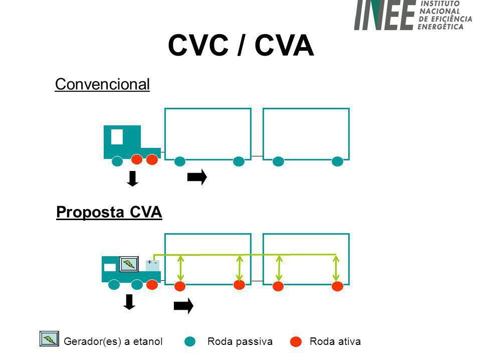 CVC / CVA Convencional + - Gerador(es) a etanol Proposta CVA Roda passivaRoda ativa