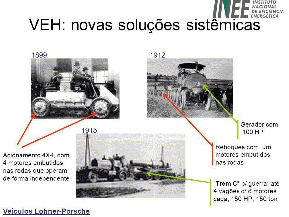 VEH: novas soluções sistêmicas Veículos Lohner-Porsche 1899 Acionamento 4X4, com 4 motores embutidos nas rodas que operam de forma independente 1912 1915 Gerador com 100 HP Reboques com um motores embutidos nas rodas Trem C p/ guerra; até 4 vagões c/ 8 motores cada; 150 HP; 150 ton