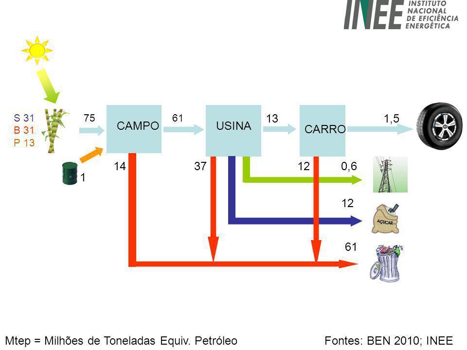 CAMPOUSINA CARRO S 31 B 31 P 13 1 14 12 13 61 1,5 75 0,6 Mtep = Milhões de Toneladas Equiv. PetróleoFontes: BEN 2010; INEE 3712 61