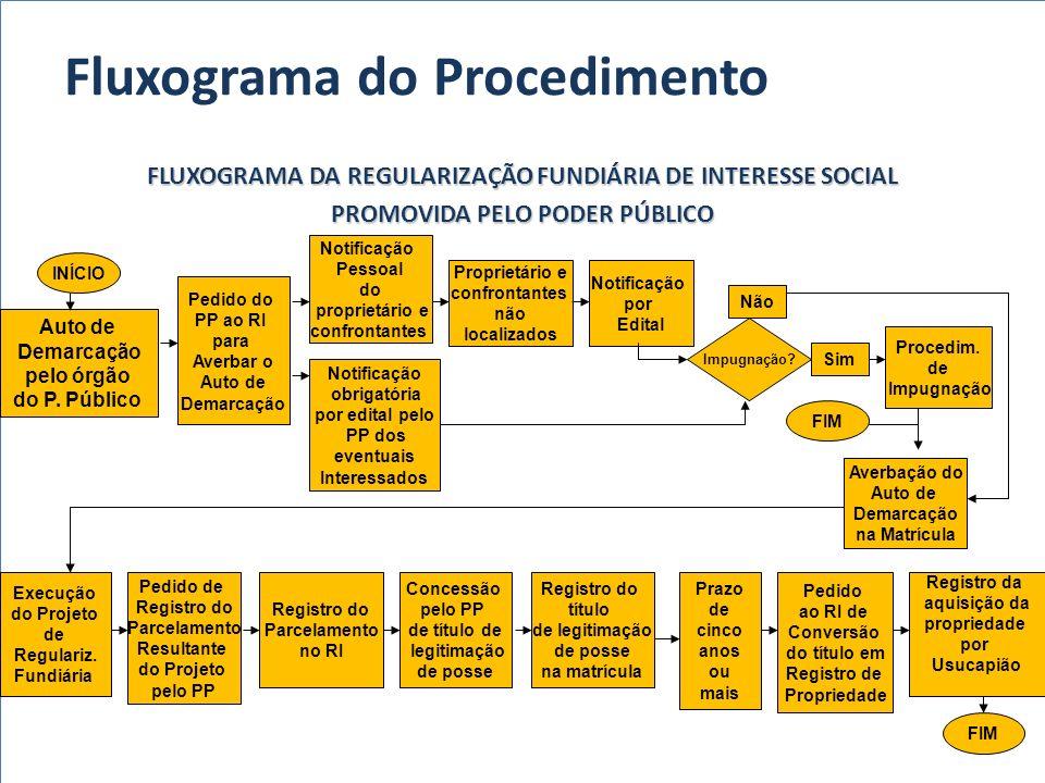 Fluxograma do Procedimento FLUXOGRAMA DA REGULARIZAÇÃO FUNDIÁRIA DE INTERESSE SOCIAL PROMOVIDA PELO PODER PÚBLICO Auto de Demarcação pelo órgão do P.