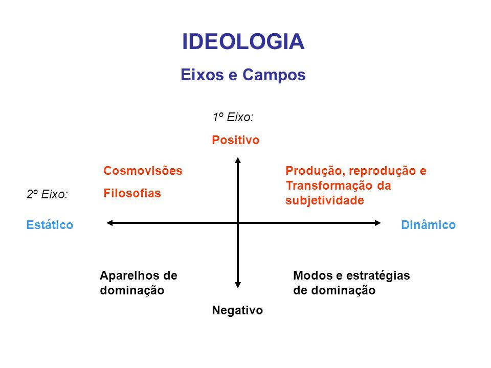 IDEOLOGIA Eixos e Campos 1º Eixo: 2º Eixo: Positivo Negativo EstáticoDinâmico Produção, reprodução e Transformação da subjetividade Cosmovisões Filoso