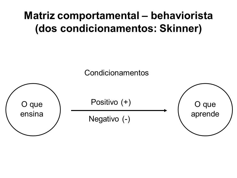 Matriz comportamental – behaviorista (dos condicionamentos: Skinner) O que ensina O que aprende Condicionamentos Positivo (+) Negativo (-)