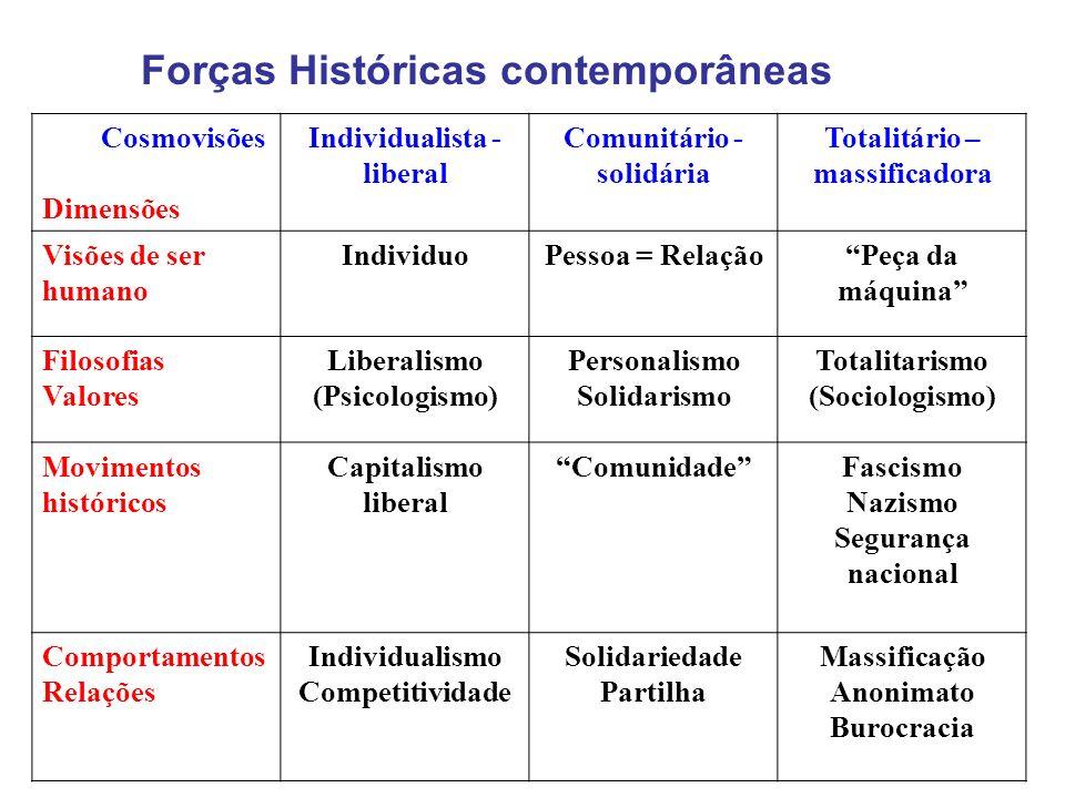 Cosmovisões Dimensões Individualista - liberal Comunitário - solidária Totalitário – massificadora Visões de ser humano IndividuoPessoa = RelaçãoPeça