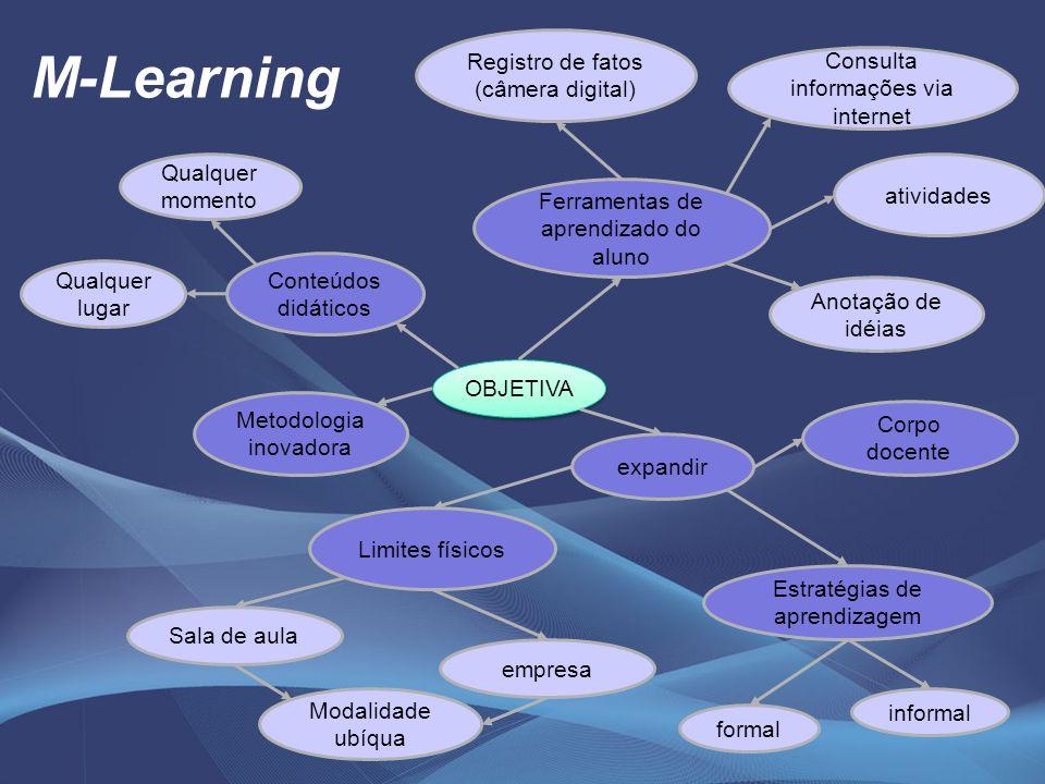 M-Learning OBJETIVA Ferramentas de aprendizado do aluno Qualquer momento Qualquer lugar Modalidade ubíqua expandir Consulta informações via internet a
