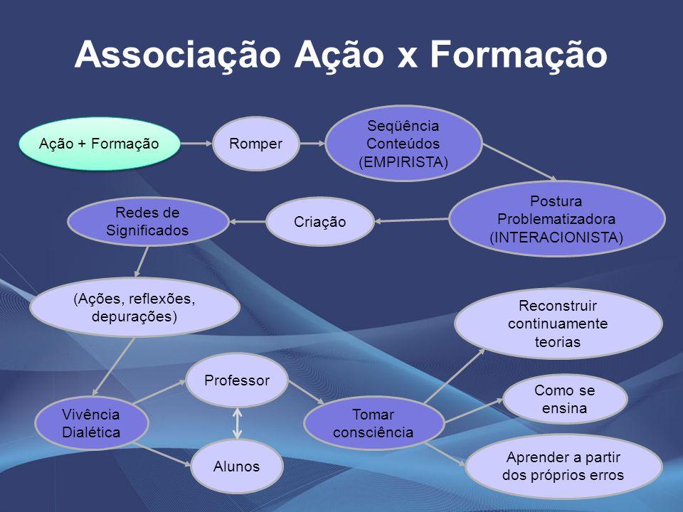 Associação Ação x Formação Ação + Formação Romper Seqüência Conteúdos (EMPIRISTA) Vivência Dialética Professor Alunos Aprender a partir dos próprios e
