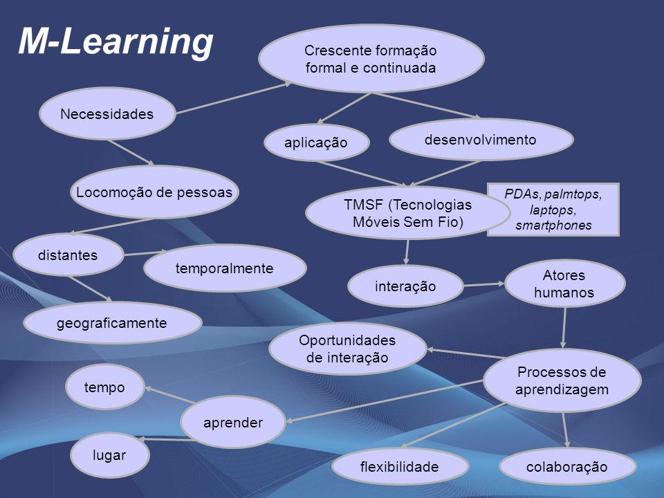 PDAs, palmtops, laptops, smartphones M-Learning Necessidades Locomoção de pessoas desenvolvimento aplicação Processos de aprendizagem Atores humanos i