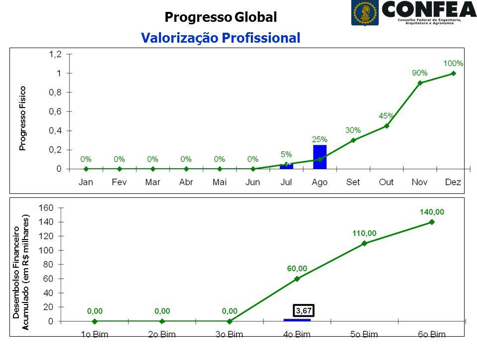 Superintendência de Programas e Projetos - SPP Período: Agosto/2008 Progresso Global Valorização Profissional Desembolso Financeiro Acumulado (em R$ milhares) Progresso Físico