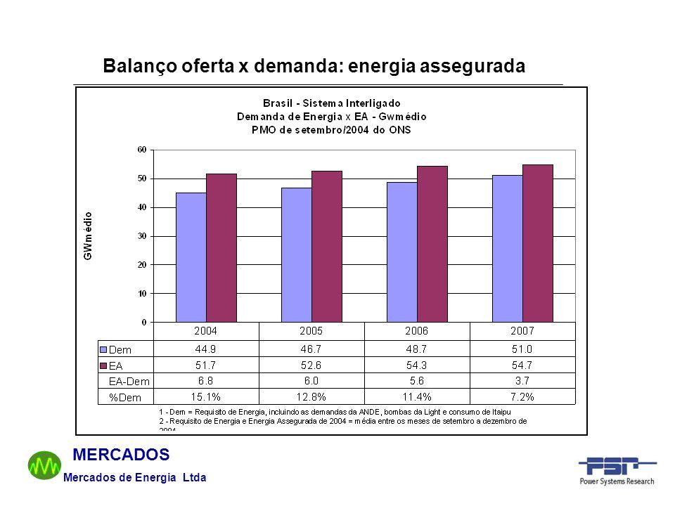 Mercados de Energia Ltda MERCADOS Balanço oferta x demanda: energia assegurada