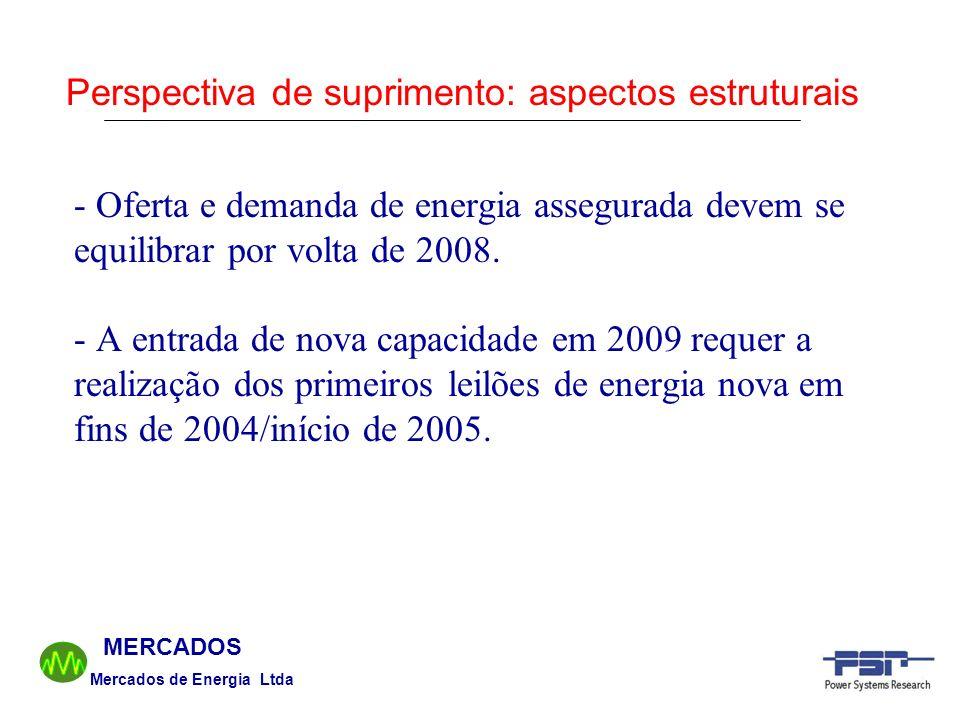 Mercados de Energia Ltda MERCADOS - Oferta e demanda de energia assegurada devem se equilibrar por volta de 2008. - A entrada de nova capacidade em 20