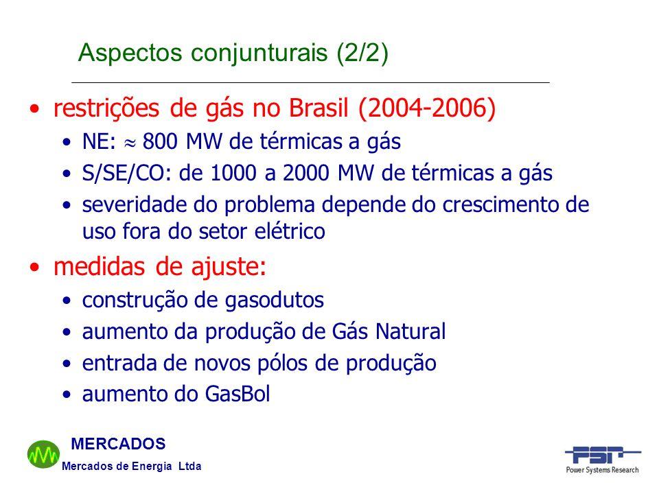 Mercados de Energia Ltda MERCADOS restrições de gás no Brasil (2004-2006) NE: 800 MW de térmicas a gás S/SE/CO: de 1000 a 2000 MW de térmicas a gás se