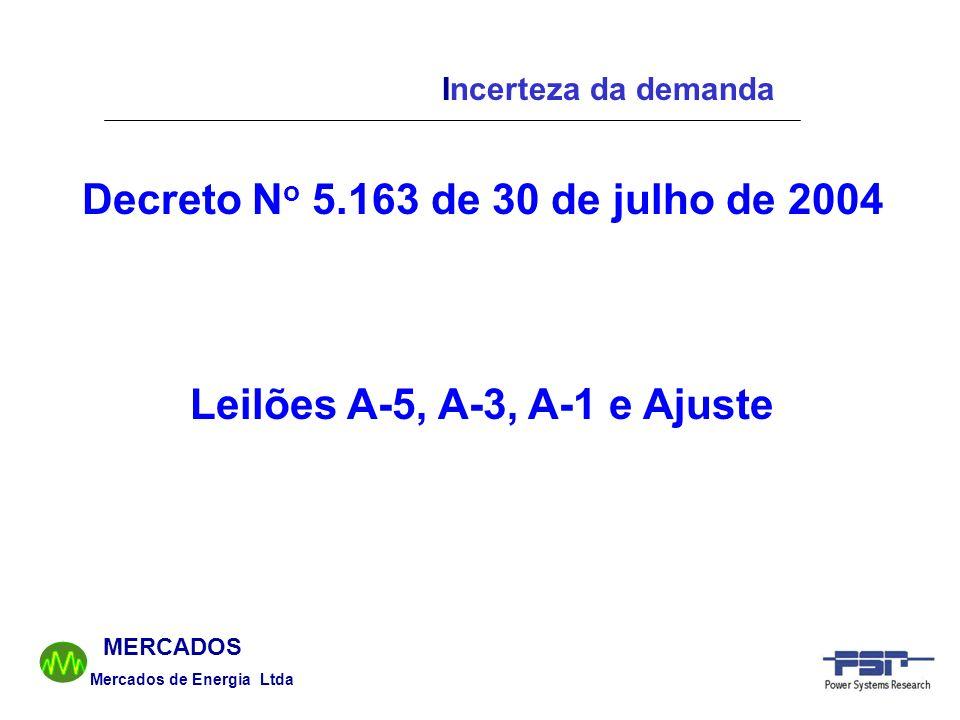 Mercados de Energia Ltda MERCADOS Incerteza da demanda Decreto N o 5.163 de 30 de julho de 2004 Leilões A-5, A-3, A-1 e Ajuste