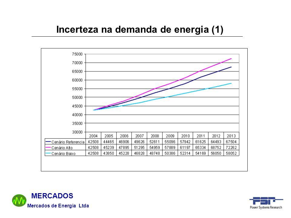 Mercados de Energia Ltda MERCADOS Incerteza na demanda de energia (1)