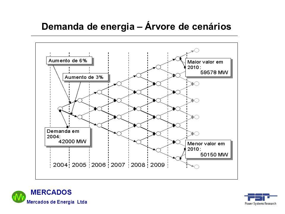Mercados de Energia Ltda MERCADOS Demanda de energia – Árvore de cenários