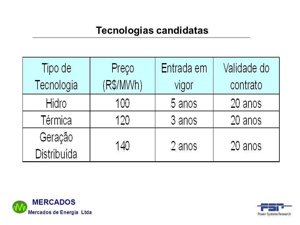 Mercados de Energia Ltda MERCADOS Tecnologias candidatas
