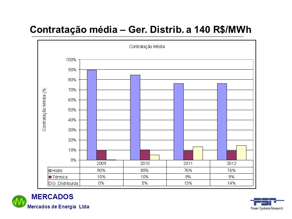 Mercados de Energia Ltda MERCADOS Contratação média – Ger. Distrib. a 140 R$/MWh
