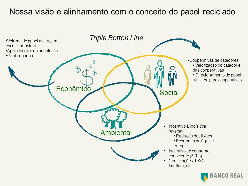 Nossa visão e alinhamento com o conceito do papel reciclado Triple Botton Line Social Ambiental Econômico Cooperativas de catadores Valorização do cat