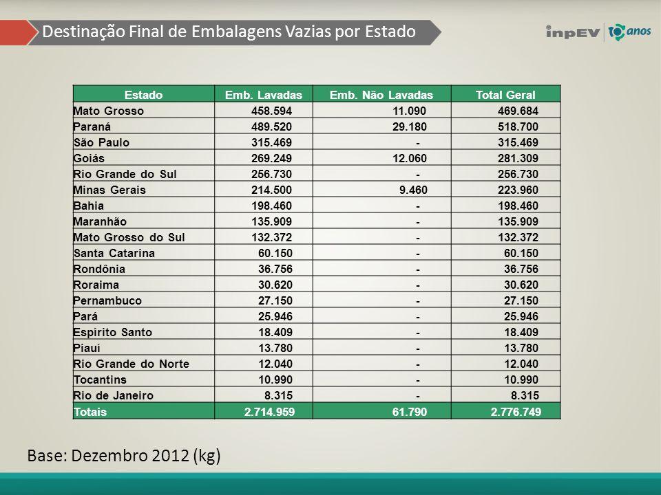 Destinação Final de Embalagens Vazias por Estado Base: Dezembro 2012 (kg) EstadoEmb.