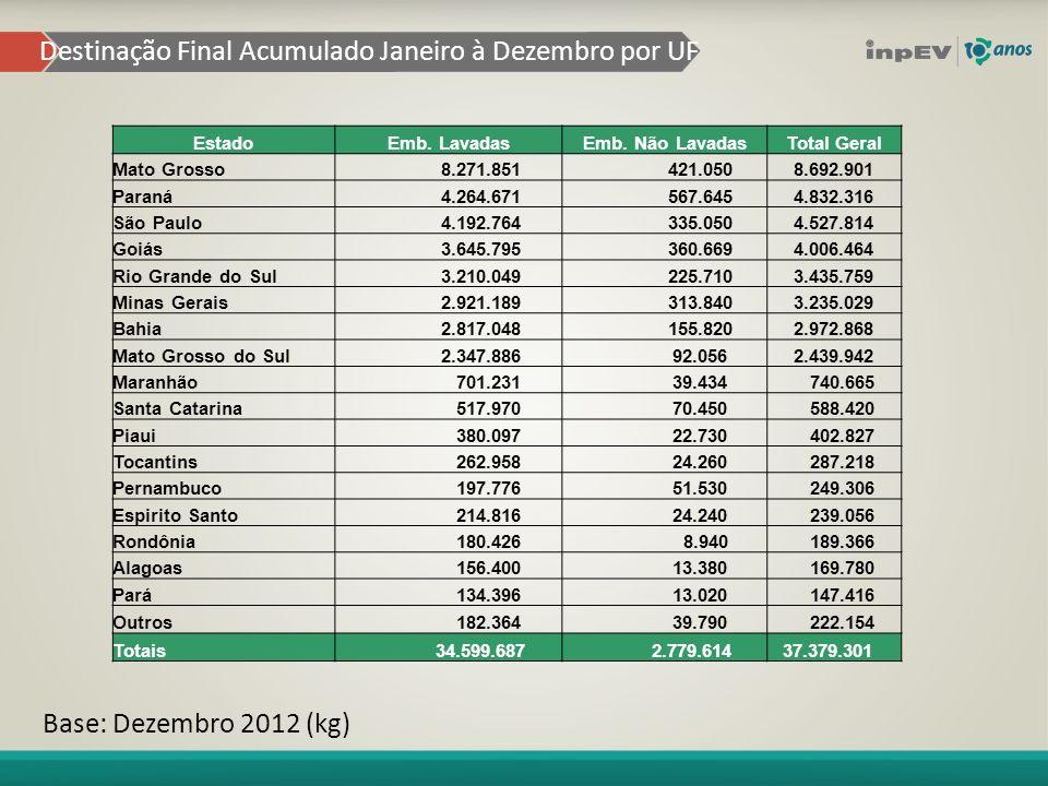 Destinação Final Acumulado Janeiro à Dezembro por UF Base: Dezembro 2012 (kg) EstadoEmb.