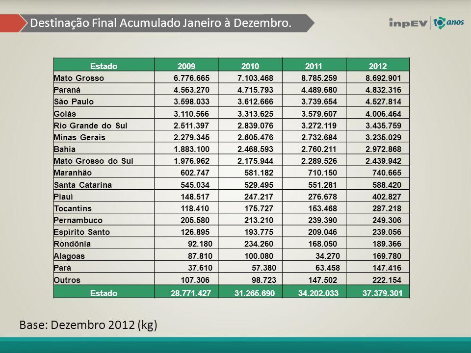 Destinação Final Evolução % Janeiro à Dezembro.