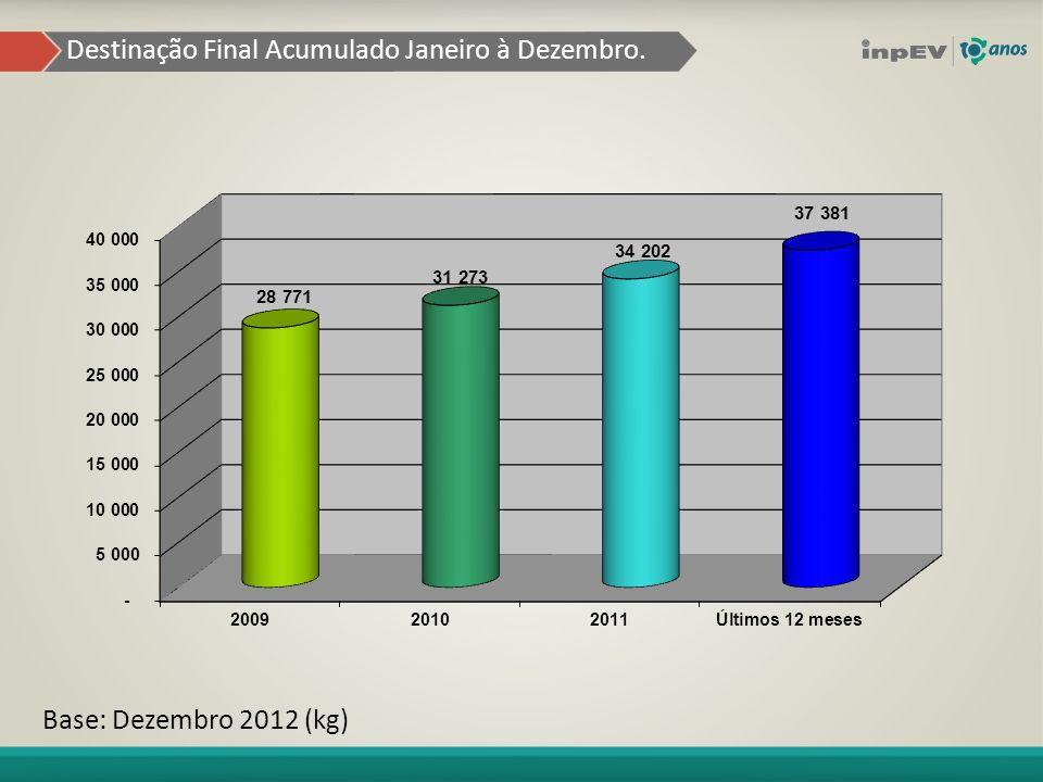 Destinação Final Acumulado Janeiro à Dezembro. Base: Dezembro 2012 (kg)