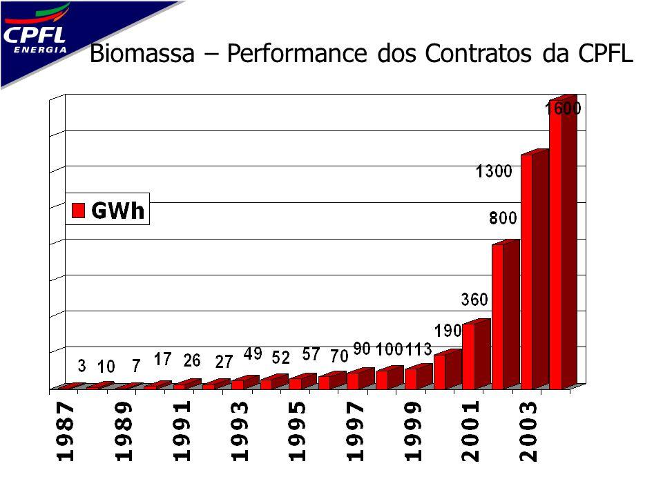 Biomassa – Performance dos Contratos da CPFL