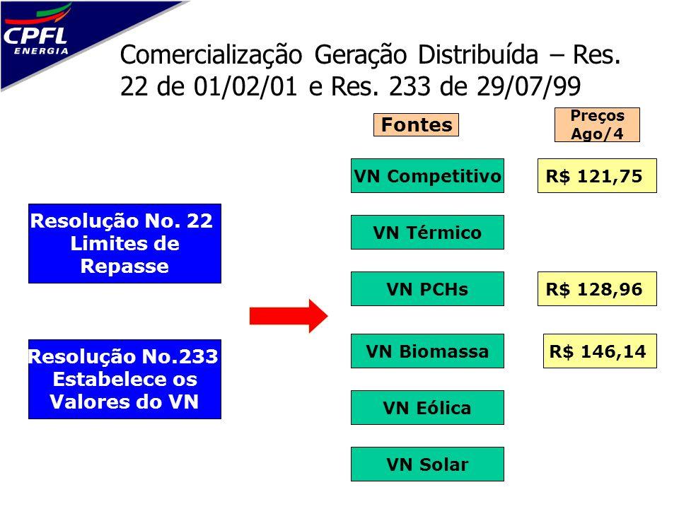 Comercialização Geração Distribuída – Res. 22 de 01/02/01 e Res. 233 de 29/07/99 Resolução No. 22 Limites de Repasse VN Competitivo VN Térmico VN PCHs