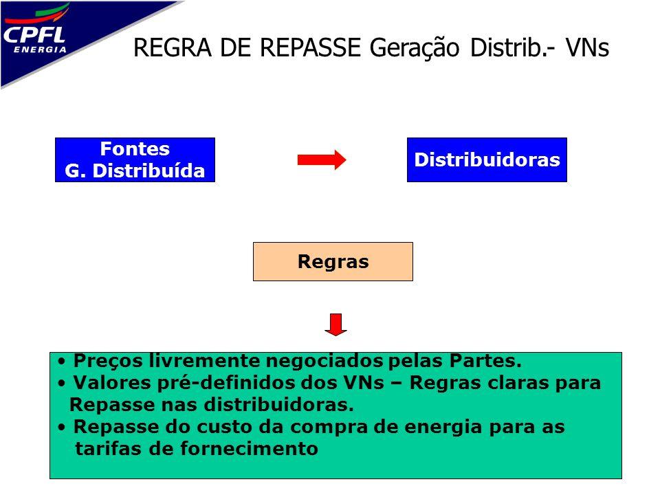 REGRA DE REPASSE Geração Distrib.- VNs Fontes G. Distribuída Preços livremente negociados pelas Partes. Valores pré-definidos dos VNs – Regras claras