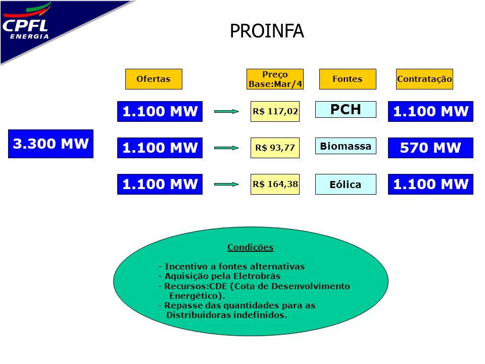 PROINFA 3.300 MW 1.100 MW PCH R$ 117,02 R$ 93,77 R$ 164,38 Biomassa Eólica Preço Base:Mar/4 Condições - Incentivo a fontes alternativas - Aquisição pe