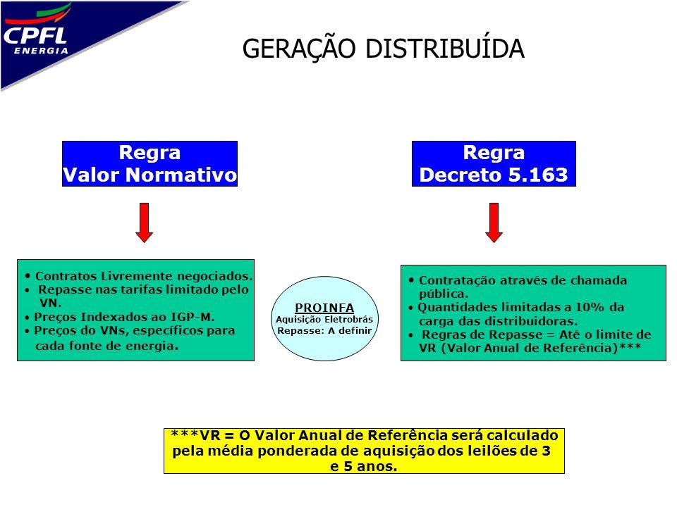 GERAÇÃO DISTRIBUÍDA Regra Valor Normativo Regra Decreto 5.163 Contratos Livremente negociados. Repasse nas tarifas limitado pelo VN. Preços Indexados