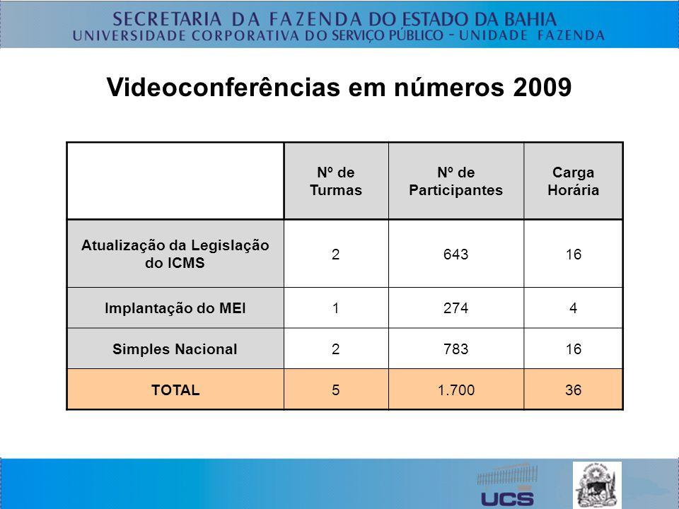 Videoconferências em números 2009 Nº de Turmas Nº de Participantes Carga Horária Atualização da Legislação do ICMS 264316 Implantação do MEI12744 Simples Nacional278316 TOTAL51.70036