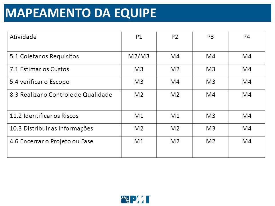 AtividadeP1P2P3P4 5.1 Coletar os RequisitosM2/M3M4 7.1 Estimar os CustosM3M2M3M4 5.4 verificar o EscopoM3M4M3M4 8.3 Realizar o Controle de QualidadeM2