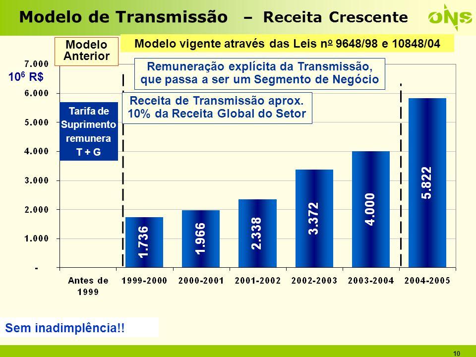 10 Modelo Anterior Tarifa de Suprimento remunera T + G 10 6 R$ Receita de Transmissão aprox. 10% da Receita Global do Setor Modelo de Transmissão – Re