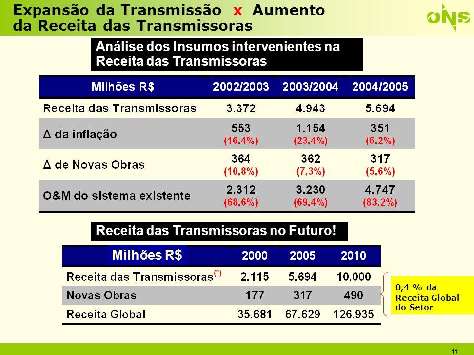 11 Expansão da Transmissão x Aumento da Receita das Transmissoras Análise dos Insumos intervenientes na Receita das Transmissoras Milhões R$ 0,4 % da