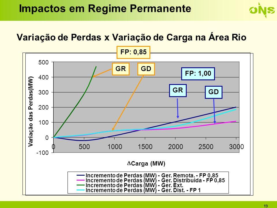 19 Impactos em Regime Permanente Variação de Perdas x Variação de Carga na Área Rio -100 0 100 200 300 400 500 0 10001500200025003000 Carga (MW) Varia