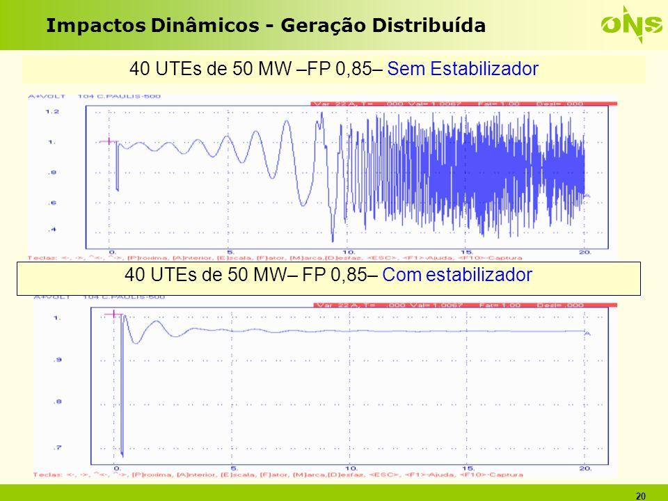 20 Impactos Dinâmicos - Geração Distribuída 40 UTEs de 50 MW –FP 0,85– Sem Estabilizador 40 UTEs de 50 MW– FP 0,85– Com estabilizador
